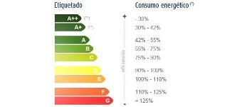 Ahorrar energía es ahorrar dinero